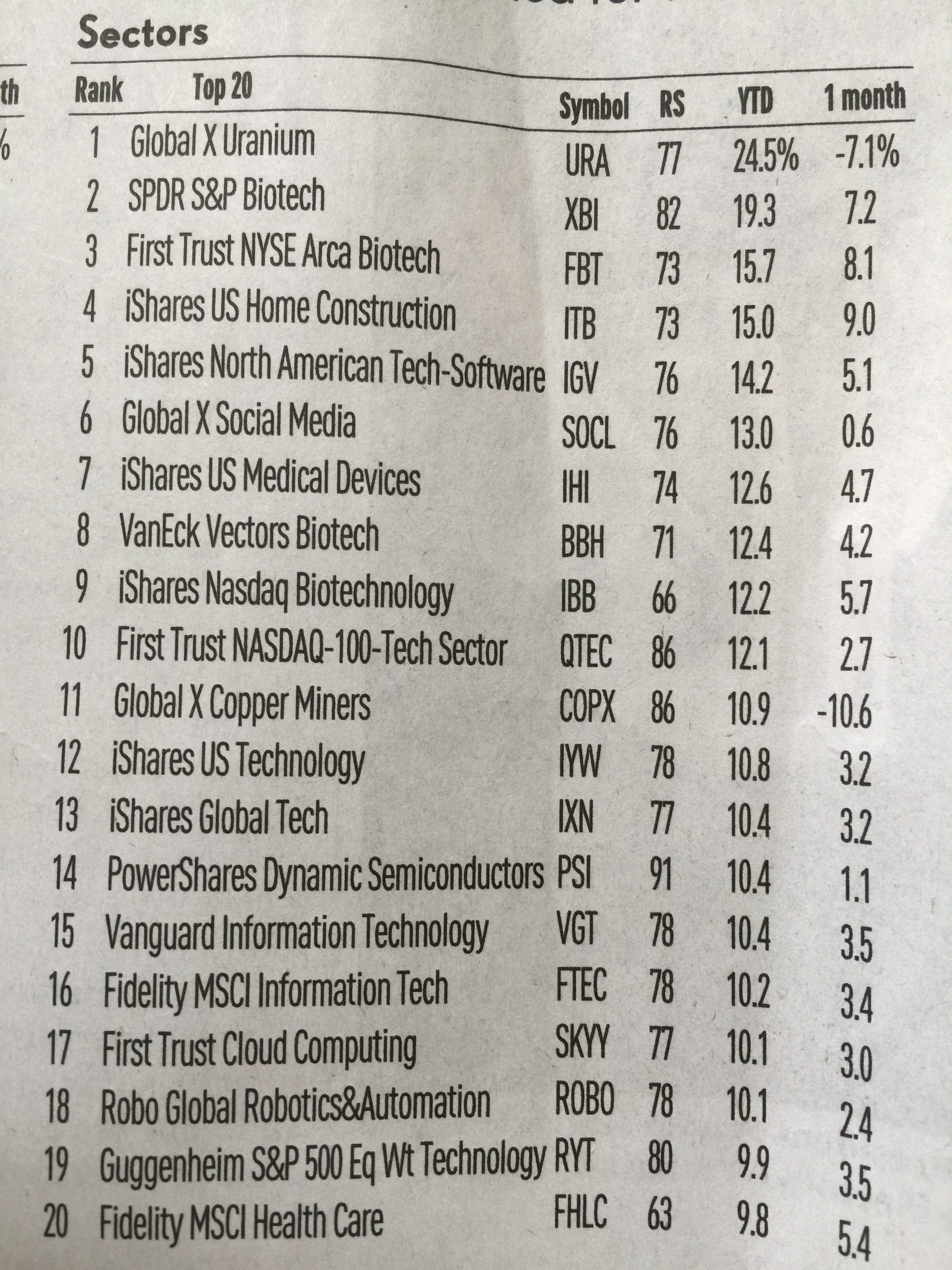 ETF Sectors