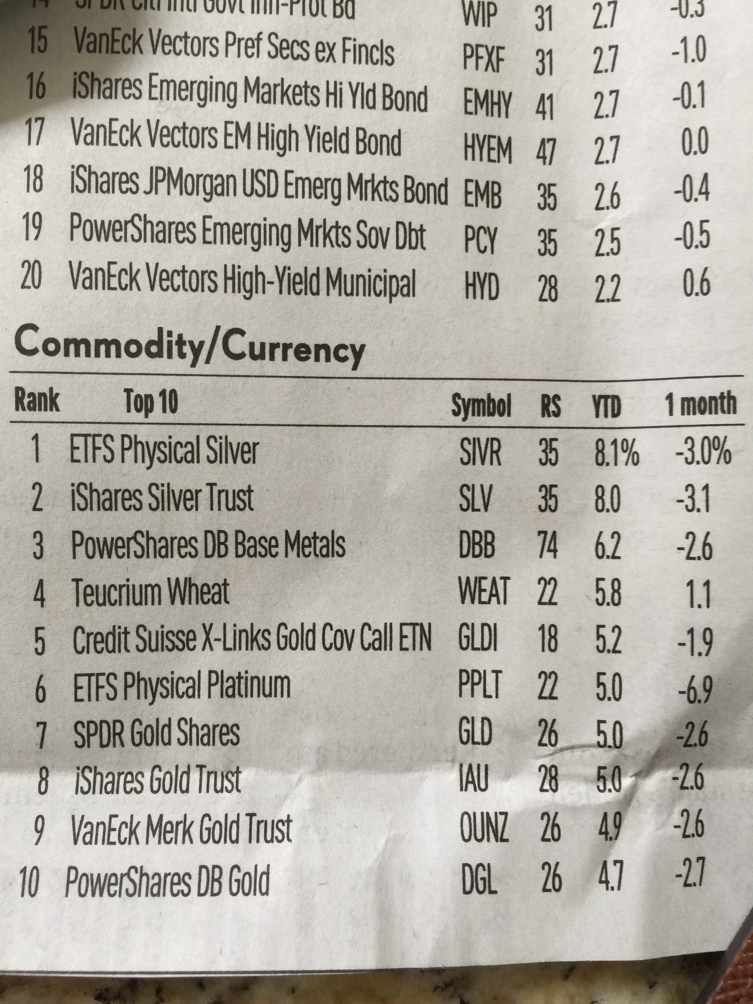ETF Commodity/Currency chart