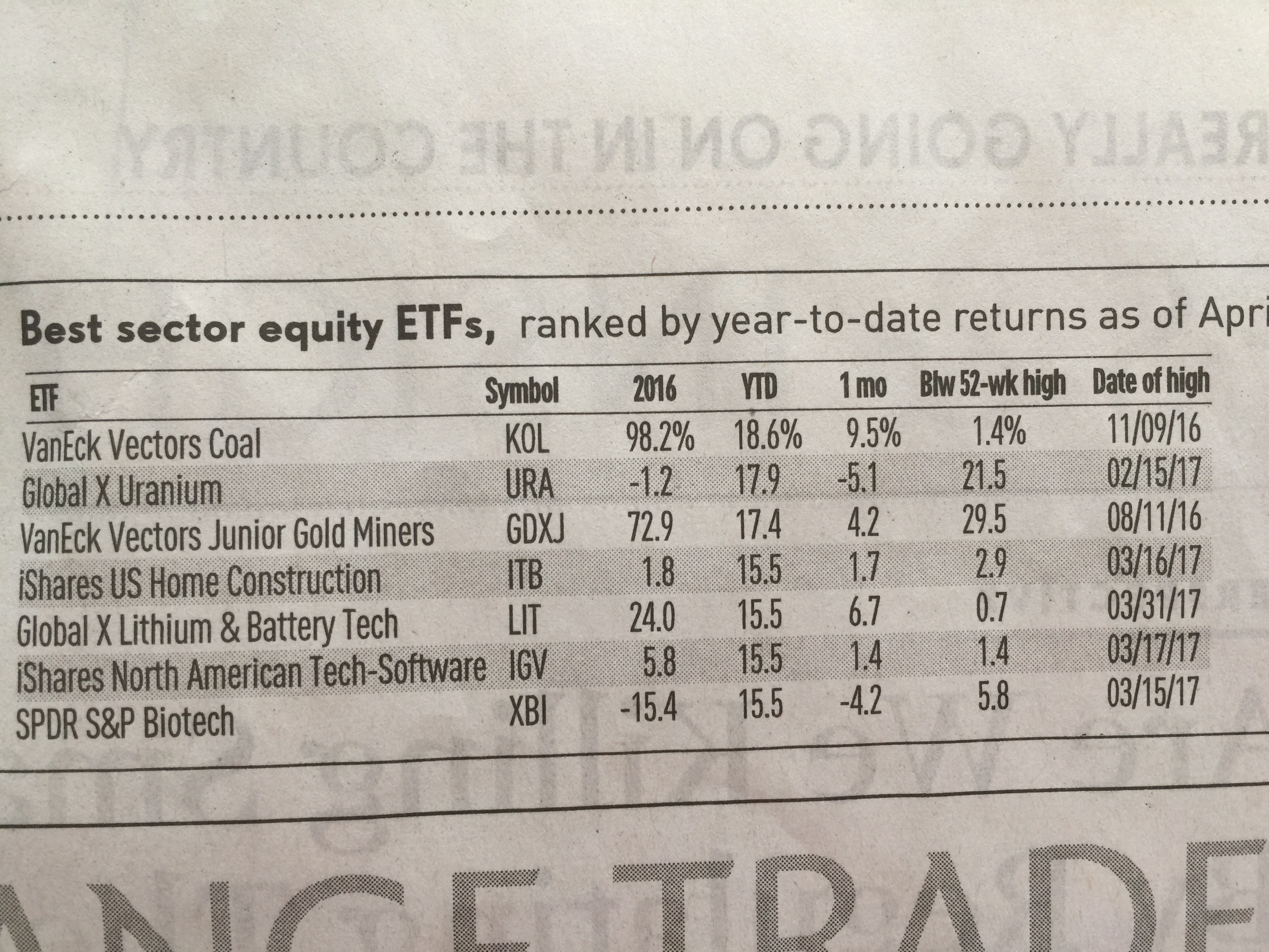 250: Best Equity Sector ETFs of 2017