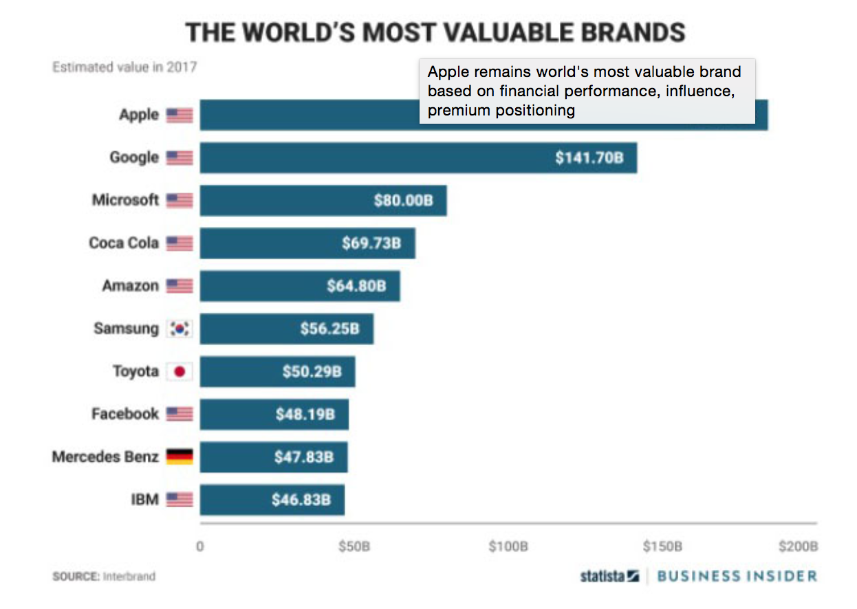 The worlds most valuable brands