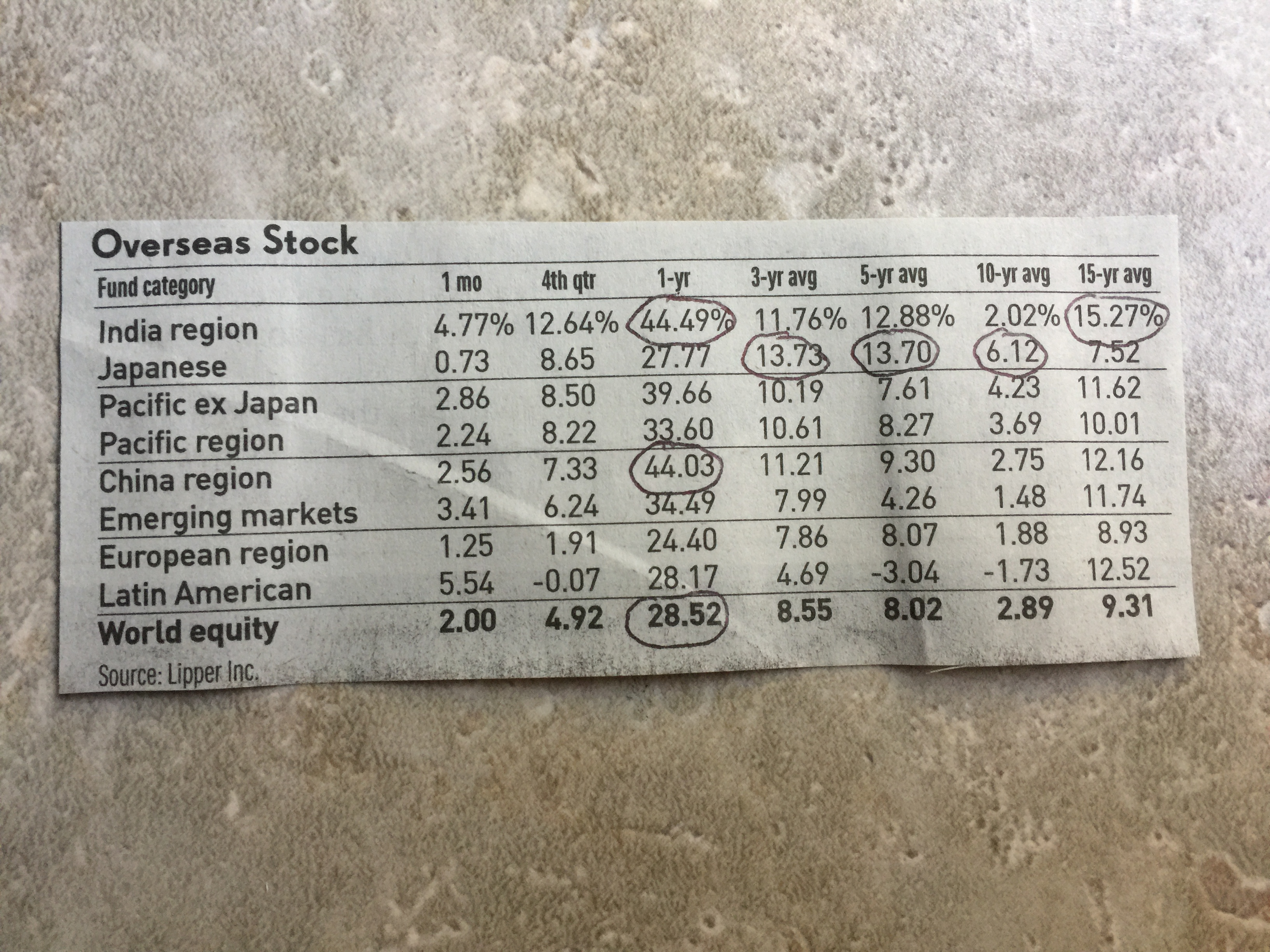 Overseas Stock and World Equity