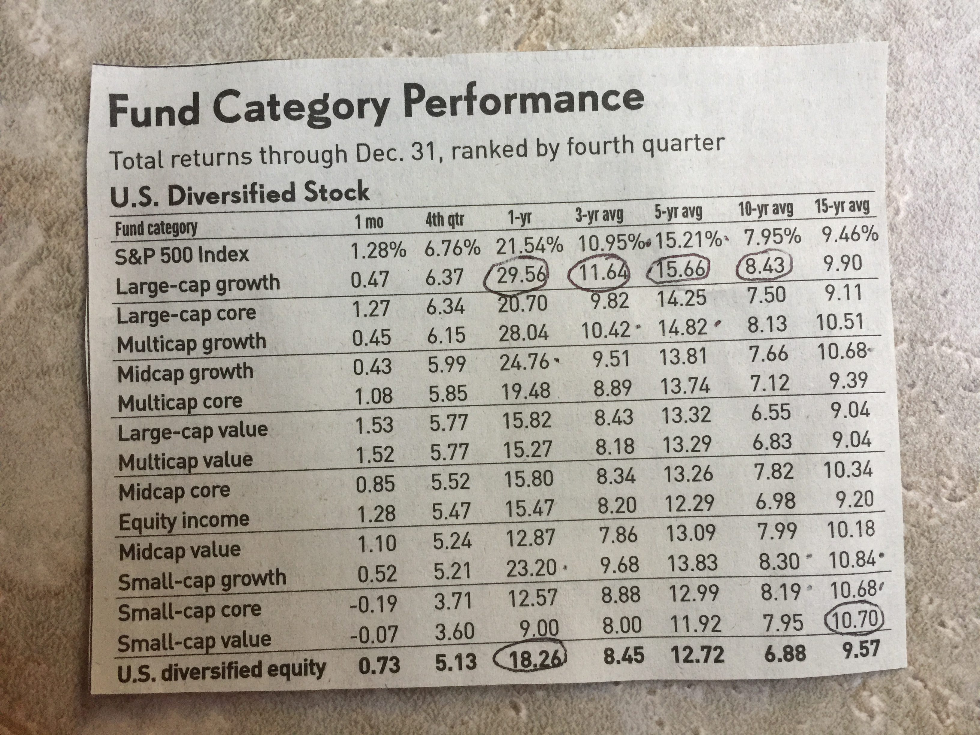 Fund Category Performance