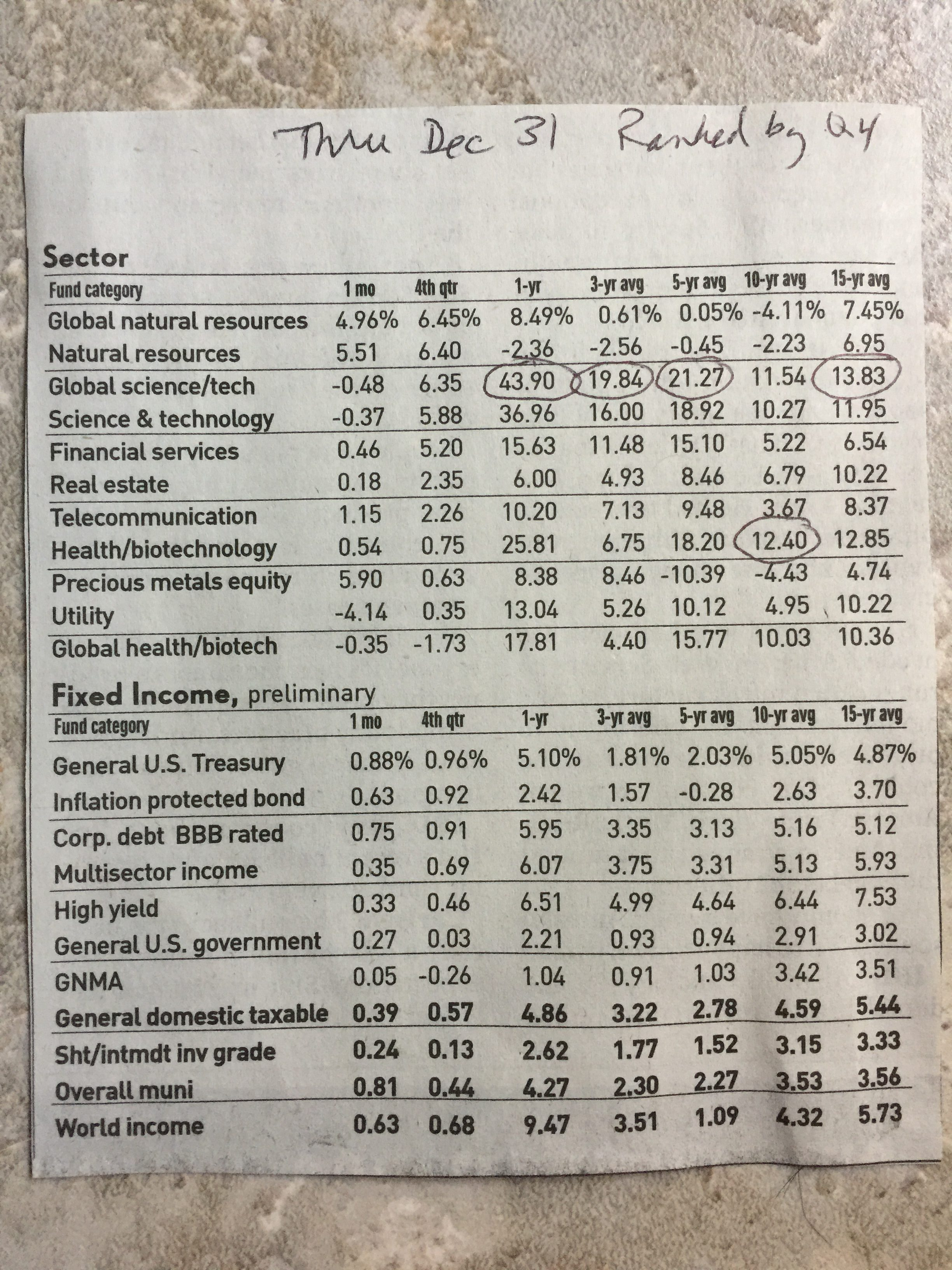 Global Equity Sector Funds